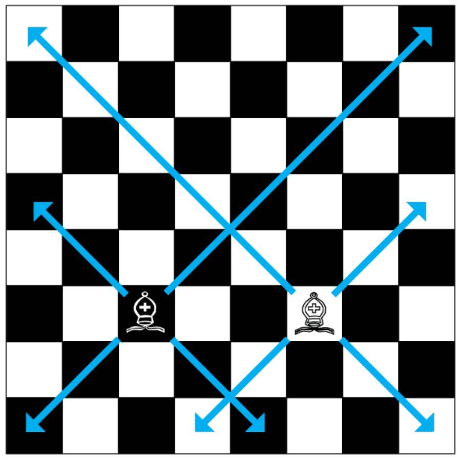 quan tượng trong cờ vua