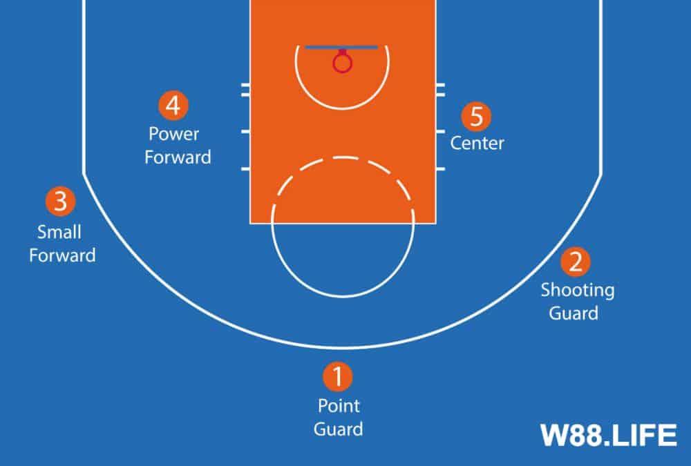 các vị trí trong đội bóng rổ