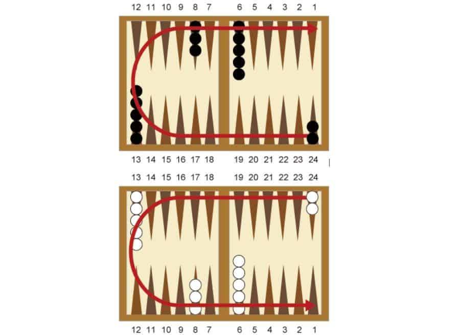 bàn cờ backgammon game
